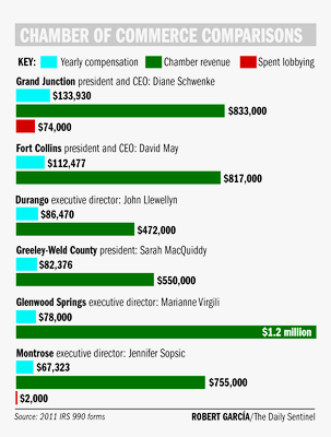 Chart of yearly compensation, annual revenue and money spend on lobbying by the Grand Junction Chamber and its peers in Colorado (Chart Credit: The Grand Junction, CO Daily Sentinel)